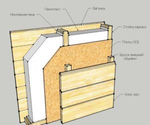 Чем утеплить каркасный дом правильно и надежно?
