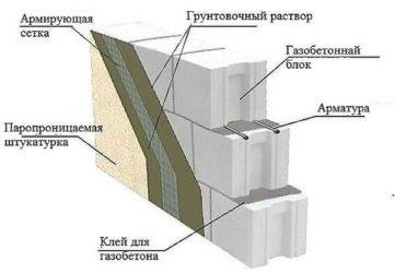 Чем штукатурят газобетонные блоки?