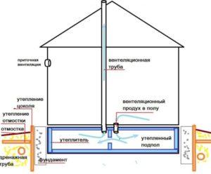 Делаем вентиляцию под полом в частном доме