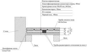 Электричекий и водяной теплый пол: область применения, схемы