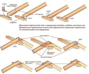 Крепление стропил к различным конструкционным элементам, способы и пошаговая инструкция