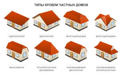 Виды кровли крыш частных домов