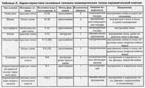 Выбор керамогранитной плитки для разных типов помещений