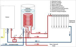 Бойлер для отопления дома — инструкция и эксплуатация