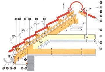 Монтаж кровли из металлочерепицы инструкция