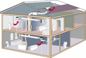 Вентиляция в каркасном доме – создаем идеальный микроклимат
