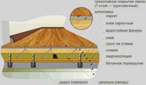 Технология укладки фанерного основания и паркета на фанеру