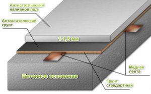 Изготовление наливных полов. Требования и область применения
