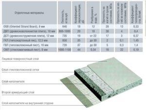 Стекломагниевый лист – технические характеристики, достоинства