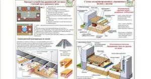 Электрический теплый пол в деревянном доме: виды