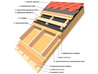 Устройство мягкой кровли крыши дома