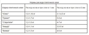Расход плиточного клея на 1 м2 плитки
