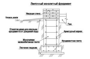 Ленточный фундамент – пошаговая инструкция по устройству своими руками
