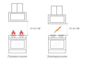 Высота установки вытяжки над газовой плитой – выбираем