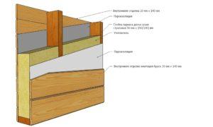Пирог каркасной стены: особенности устройства, принципы