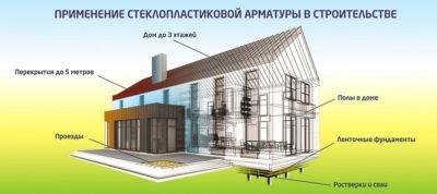 Применение композитной арматуры в строительстве