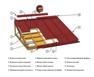 Инструкция по монтажу фальцевой кровли