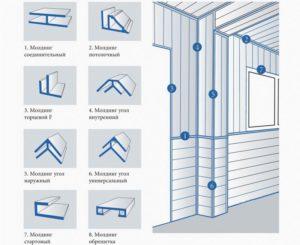 Пластиковые панели для стен – особенности, ассортимент