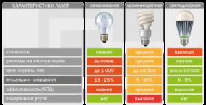 Как выбирать светодиодные лампы – зависимость характеристик
