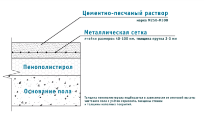 Минимальная толщина стяжки на пеноплекс