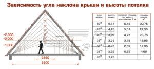 Как рассчитать оптимальный угол наклона крыши – простые вычисления