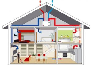 Вентиляция в деревянном доме как гарантия идеального микроклимата