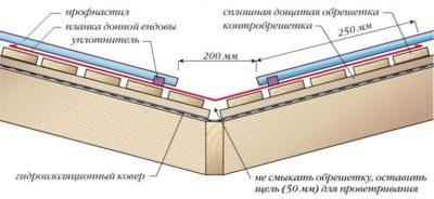 Монтаж ендовы при кровле профлистом